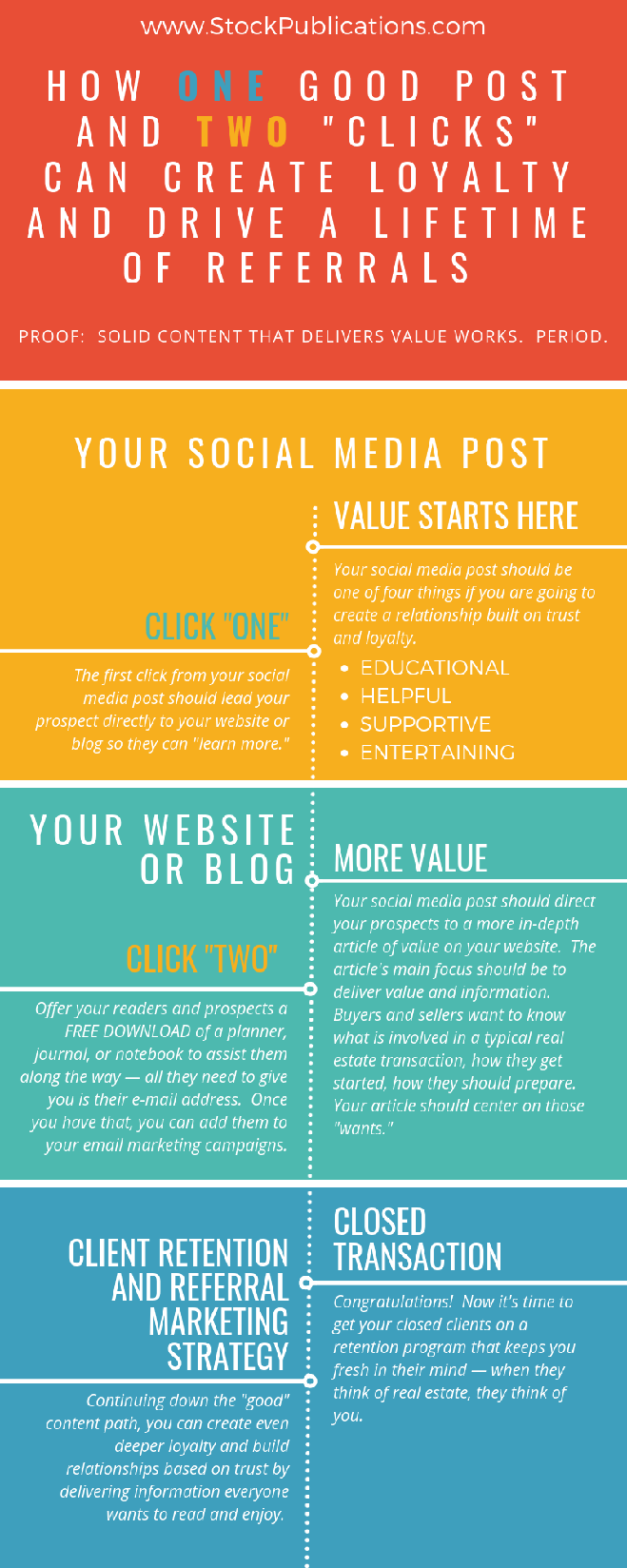 infographic how one good post and two clicks can create loyalty and drive a lifetime of referrals infographic